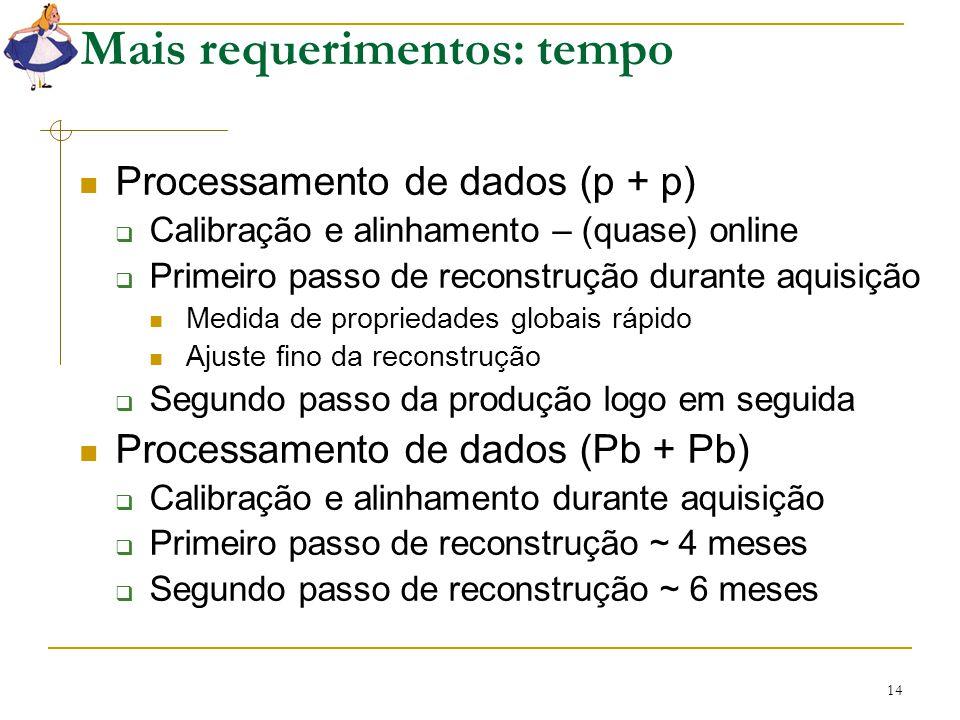 14 Mais requerimentos: tempo Processamento de dados (p + p)  Calibração e alinhamento – (quase) online  Primeiro passo de reconstrução durante aquis