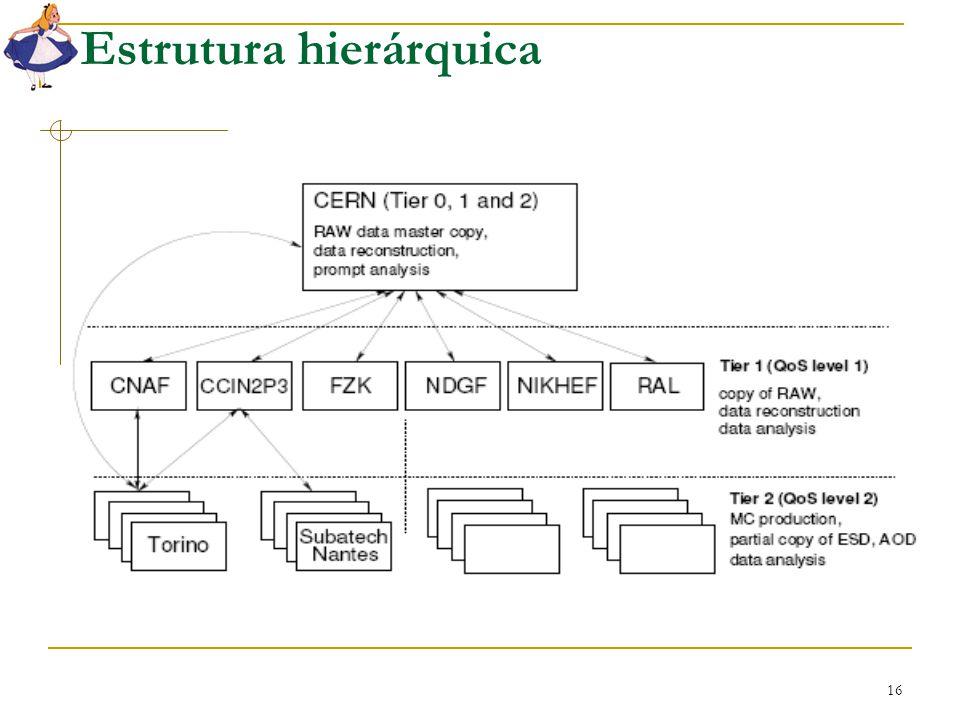 16 Estrutura hierárquica