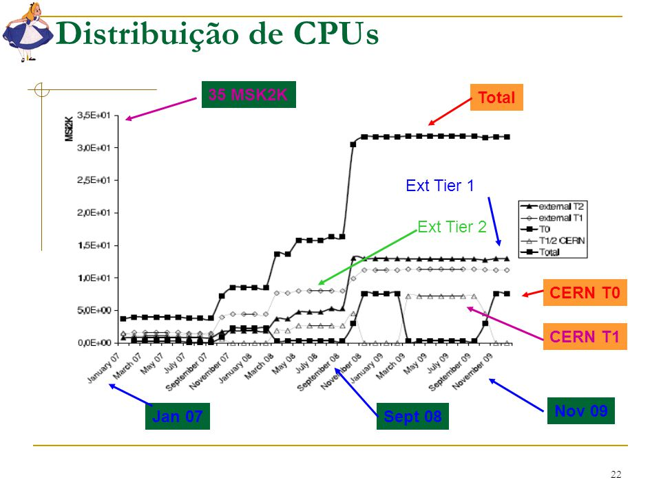 22 Distribuição de CPUs Total CERN T0 CERN T1 Ext Tier 1 Ext Tier 2 35 MSK2K Jan 07Sept 08 Nov 09