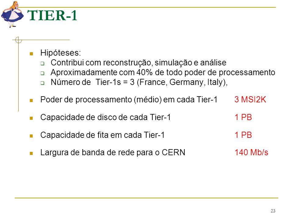 23 TIER-1 Hipóteses:  Contribui com reconstrução, simulação e análise  Aproximadamente com 40% de todo poder de processamento  Número de Tier-1s =