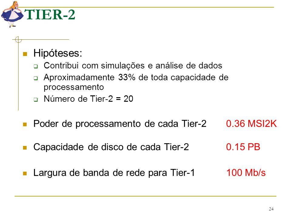 24 TIER-2 Hipóteses:  Contribui com simulações e análise de dados  Aproximadamente 33% de toda capacidade de processamento  Número de Tier-2 = 20 P