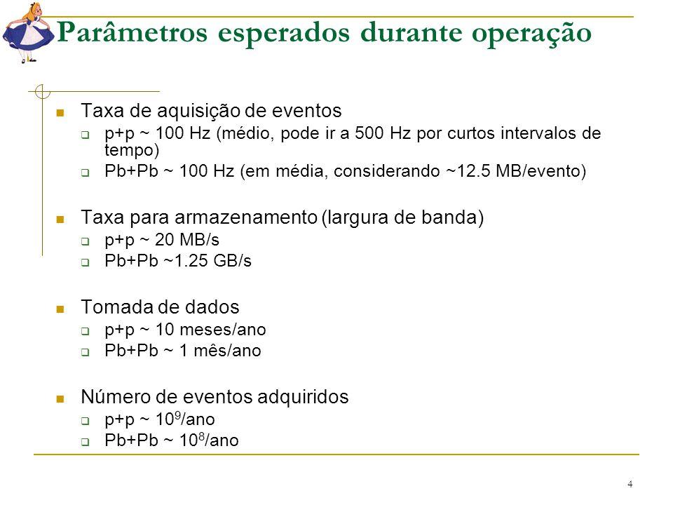 4 Parâmetros esperados durante operação Taxa de aquisição de eventos  p+p ~ 100 Hz (médio, pode ir a 500 Hz por curtos intervalos de tempo)  Pb+Pb ~