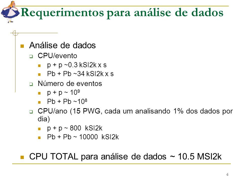 6 Requerimentos para análise de dados Análise de dados  CPU/evento p + p ~0.3 kSI2k x s Pb + Pb ~34 kSI2k x s  Número de eventos p + p ~ 10 9 Pb + P