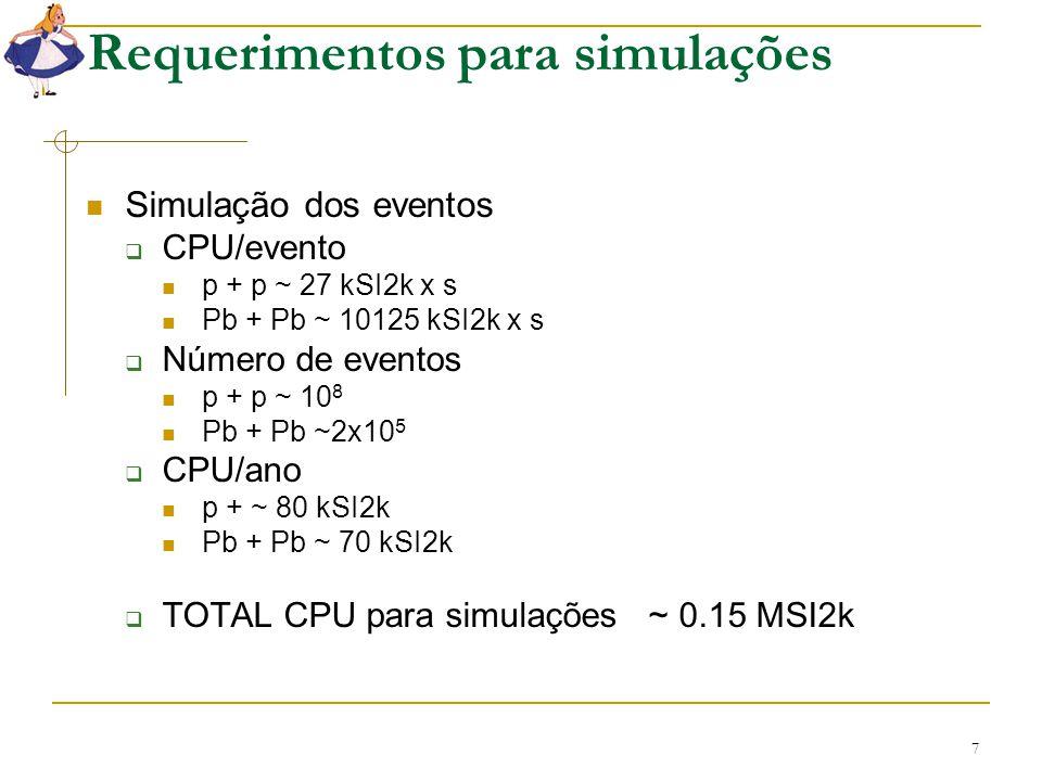 7 Requerimentos para simulações Simulação dos eventos  CPU/evento p + p ~ 27 kSI2k x s Pb + Pb ~ 10125 kSI2k x s  Número de eventos p + p ~ 10 8 Pb
