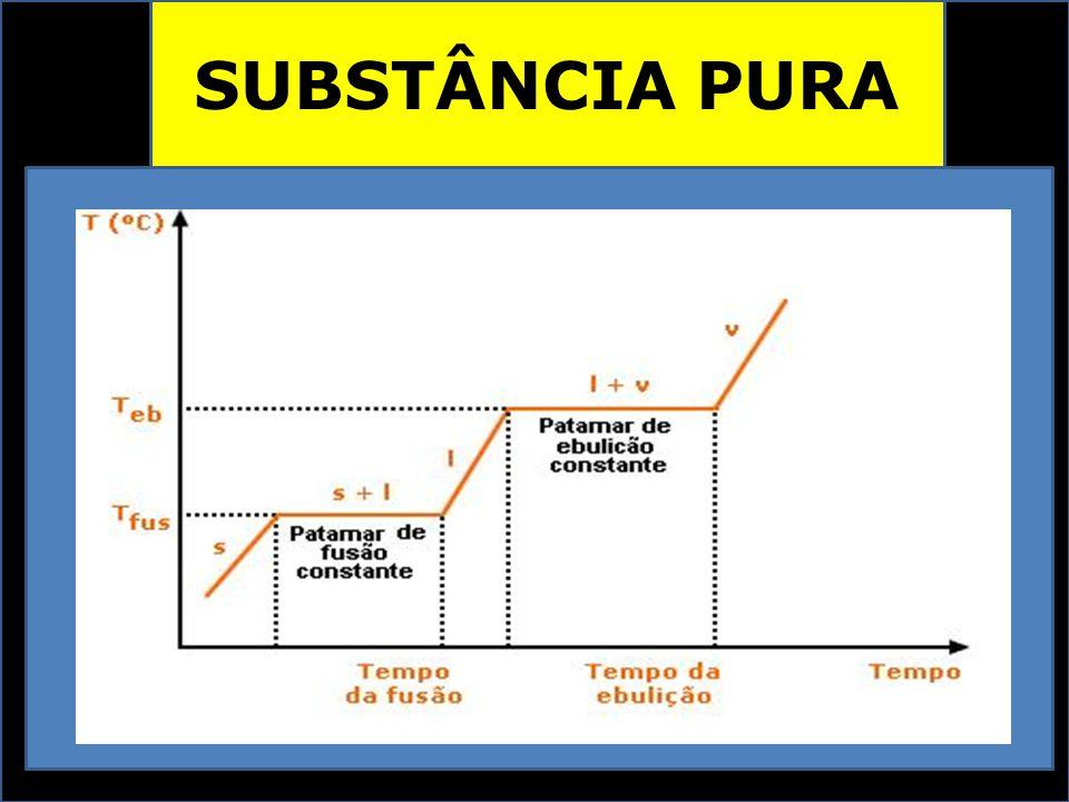 SUBSTÂNCIA PURA PROPRIEDADES FÍSICAS CONSTANTES