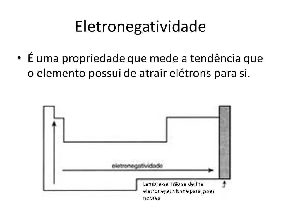 Eletronegatividade É uma propriedade que mede a tendência que o elemento possui de atrair elétrons para si. Lembre-se: não se define eletronegatividad