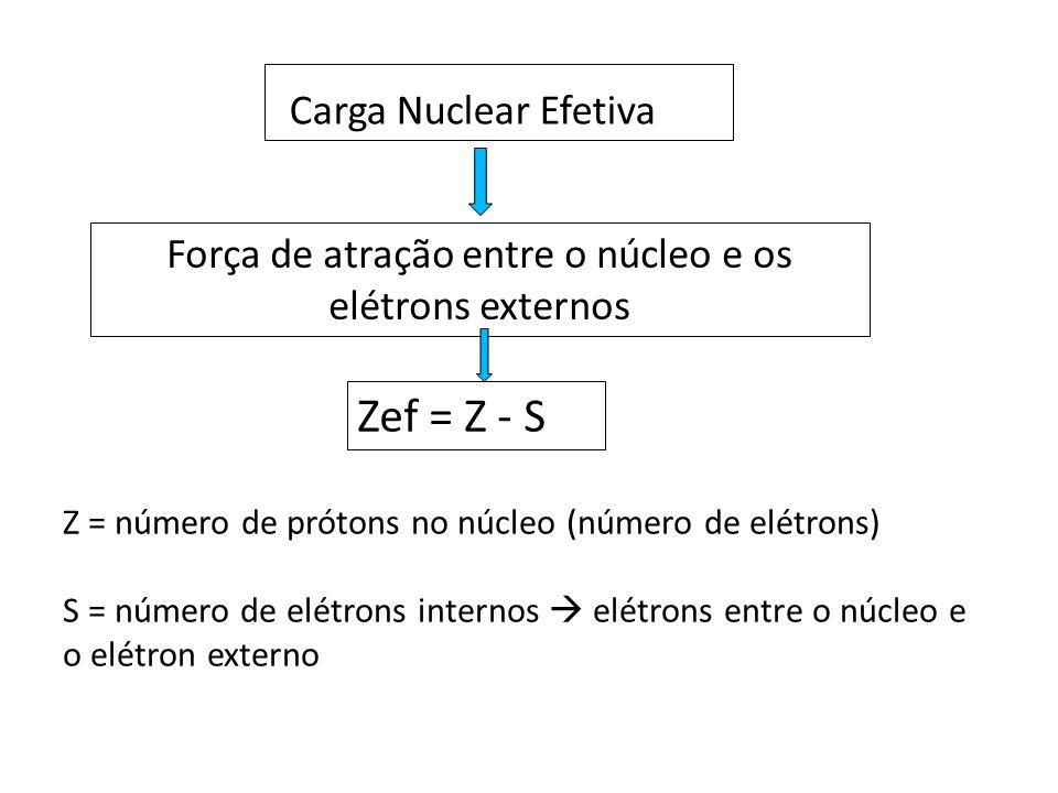 Carga Nuclear Efetiva Força de atração entre o núcleo e os elétrons externos Zef = Z - S Z = número de prótons no núcleo (número de elétrons) S = número de elétrons internos  elétrons entre o núcleo e o elétron externo