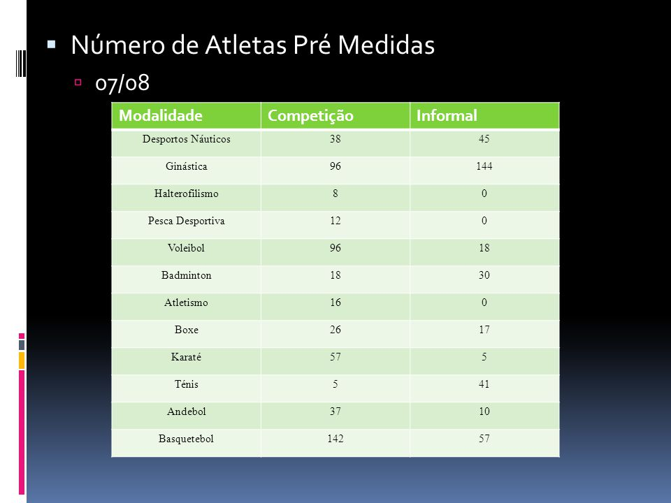  Número de Atletas Pré Medidas  07/08 ModalidadeCompetiçãoInformal Desportos Náuticos3845 Ginástica96144 Halterofilismo80 Pesca Desportiva120 Voleib