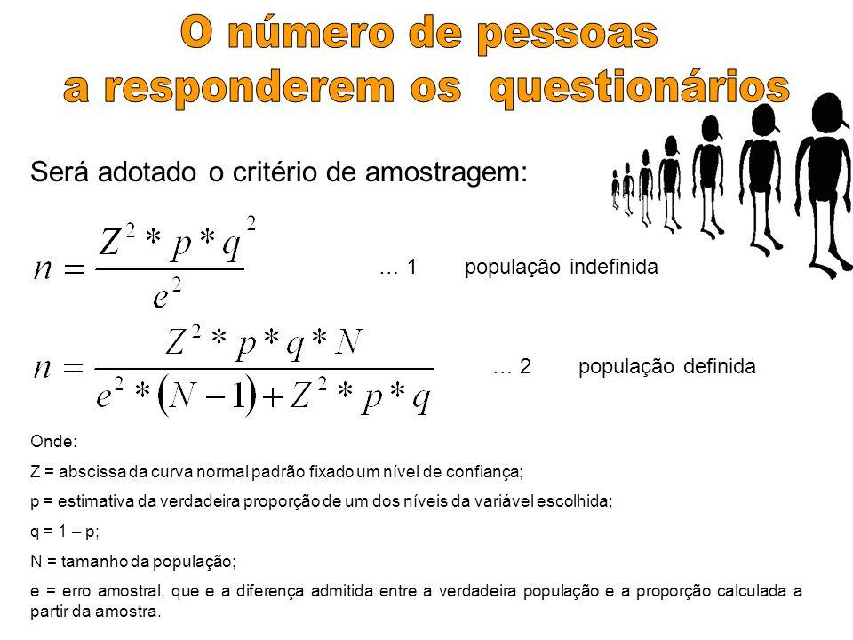 Será adotado o critério de amostragem: … 1 população indefinida … 2 população definida Onde: Z = abscissa da curva normal padrão fixado um nível de co