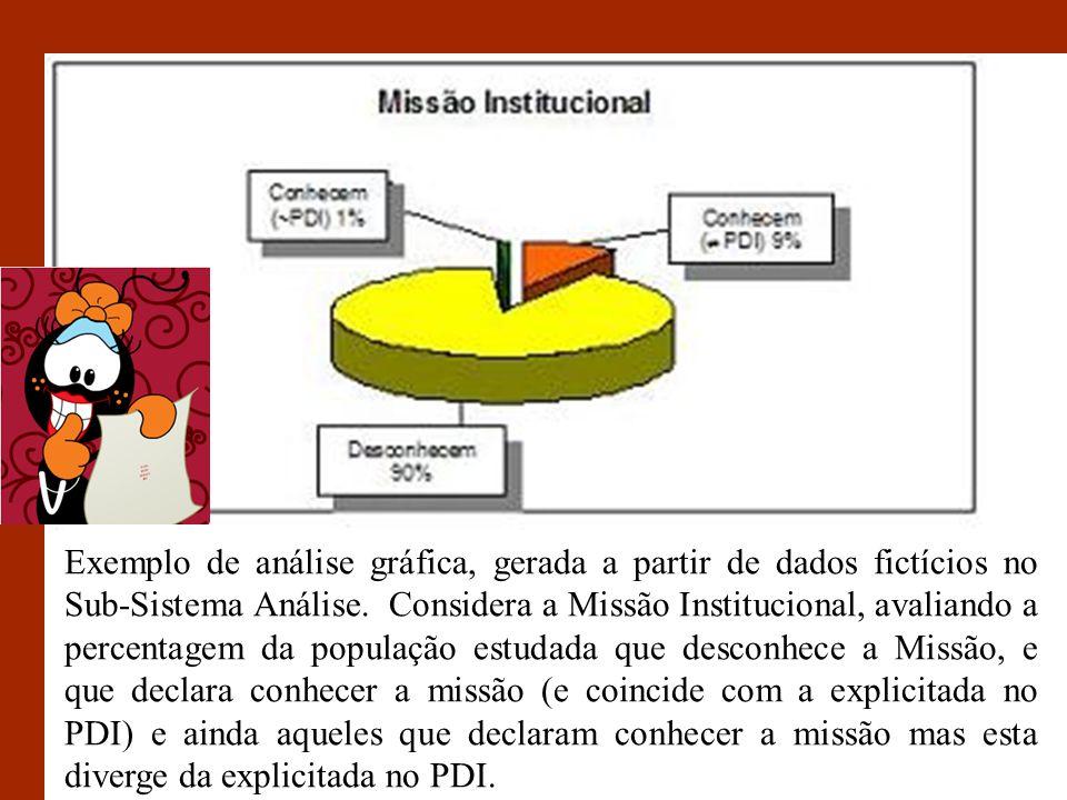 Exemplo de análise gráfica, gerada a partir de dados fictícios no Sub-Sistema Análise. Considera a Missão Institucional, avaliando a percentagem da po