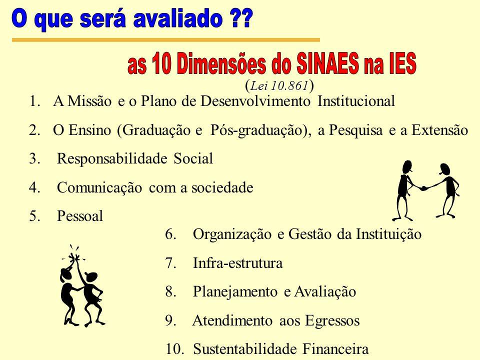 1.A Missão e o Plano de Desenvolvimento Institucional 2.O Ensino (Graduação e Pós-graduação), a Pesquisa e a Extensão 3. Responsabilidade Social 4. Co