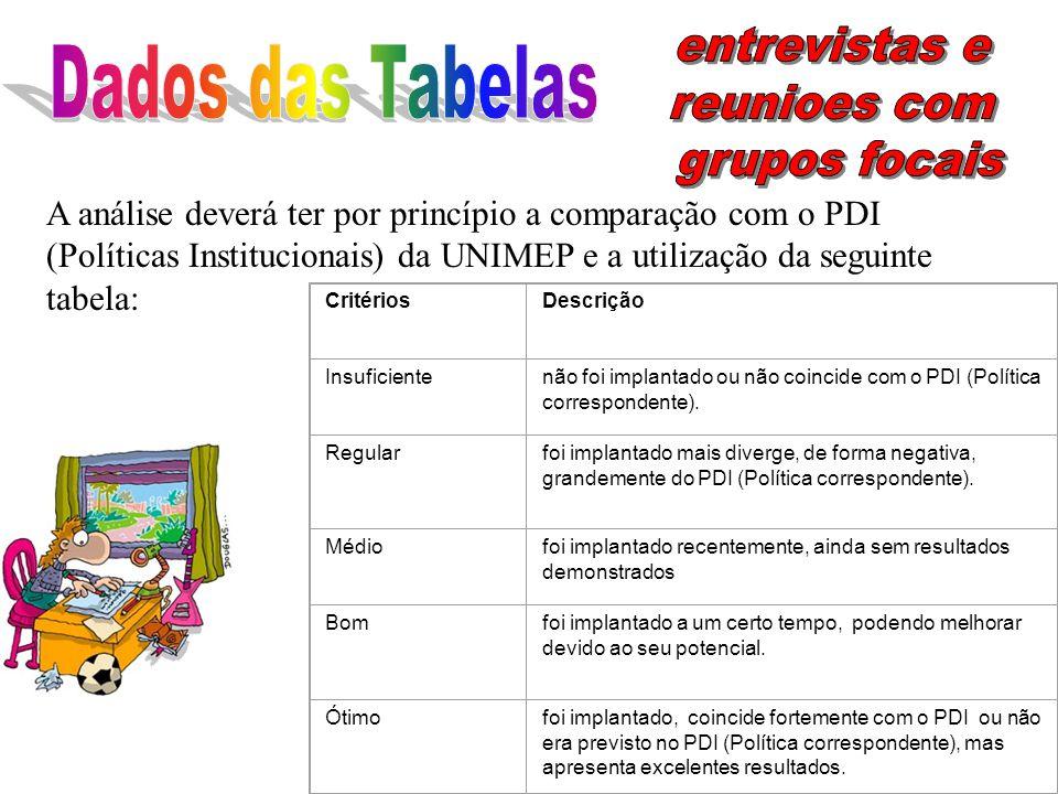 A análise deverá ter por princípio a comparação com o PDI (Políticas Institucionais) da UNIMEP e a utilização da seguinte tabela: CritériosDescrição I