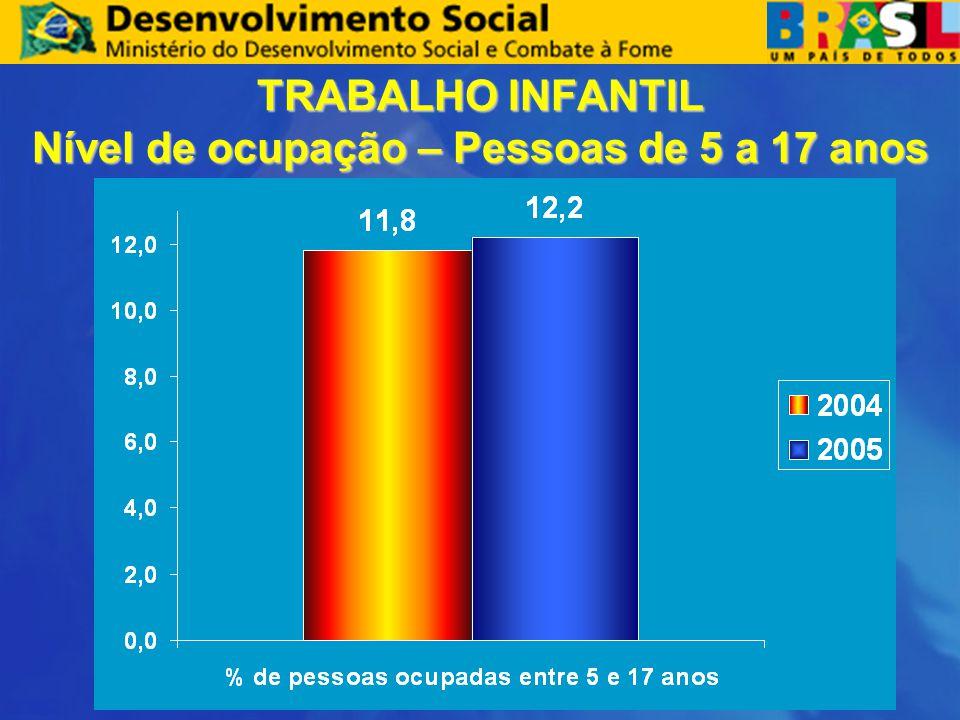 TRABALHO INFANTIL Nível de ocupação – Pessoas de 5 a 17 anos