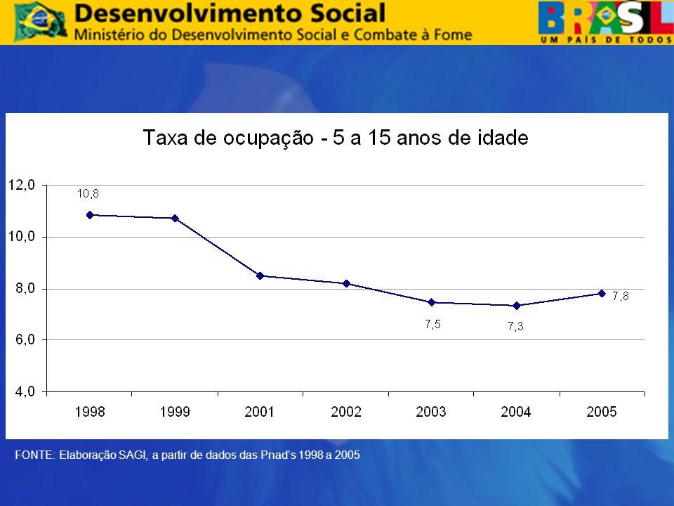 FONTE: Elaboração SAGI, a partir de dados das Pnad's 1998 a 2005
