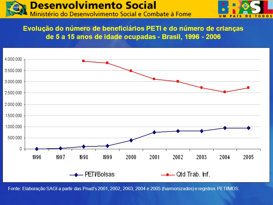 Evolução do número de beneficiários PETI e do número de crianças de 5 a 15 anos de idade ocupadas - Brasil, 1996 - 2006 Fonte: Elaboração SAGI a partir das Pnad's 2001, 2002, 2003, 2004 e 2005 (harmonizados) e registros PETI/MDS.