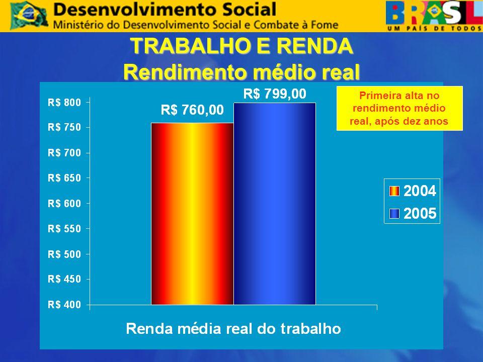 TRABALHO E RENDA Rendimento médio real Primeira alta no rendimento médio real, após dez anos