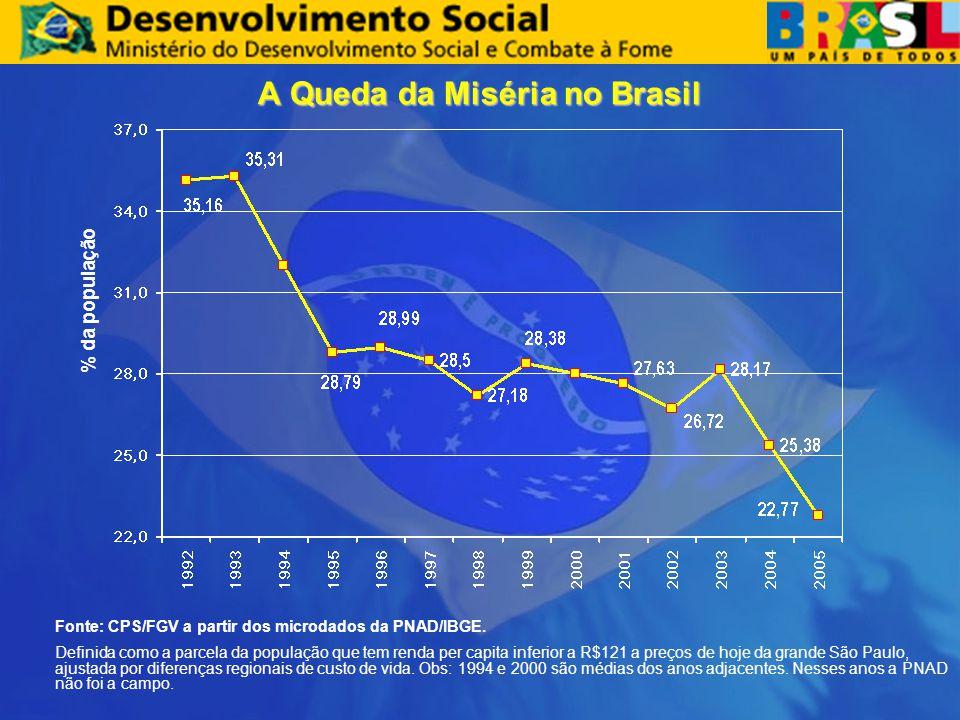 A Queda da Miséria no Brasil Fonte: CPS/FGV a partir dos microdados da PNAD/IBGE. Definida como a parcela da população que tem renda per capita inferi