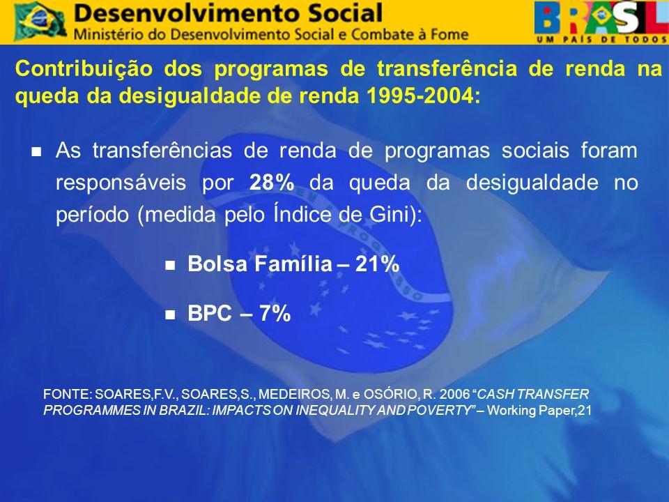 Contribuição dos programas de transferência de renda na queda da desigualdade de renda 1995-2004: As transferências de renda de programas sociais foram responsáveis por 28% da queda da desigualdade no período (medida pelo Índice de Gini): Bolsa Família – 21% BPC – 7% FONTE: SOARES,F.V., SOARES,S., MEDEIROS, M.
