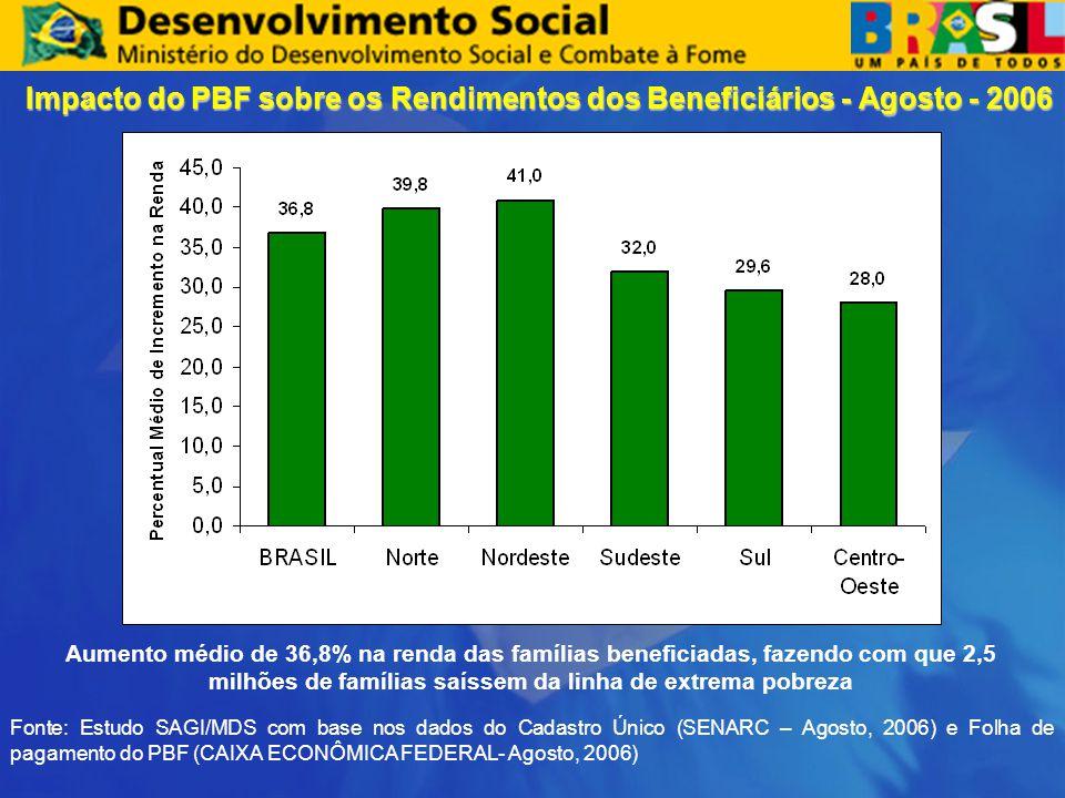 Impacto do PBF sobre os Rendimentos dos Beneficiários - Agosto - 2006 Fonte: Estudo SAGI/MDS com base nos dados do Cadastro Único (SENARC – Agosto, 20