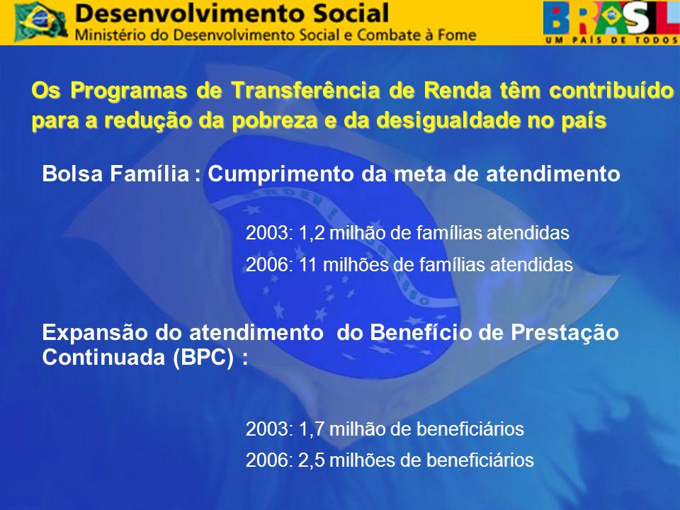 Os Programas de Transferência de Renda têm contribuído para a redução da pobreza e da desigualdade no país Bolsa Família : Cumprimento da meta de atendimento 2003: 1,2 milhão de famílias atendidas 2006: 11 milhões de famílias atendidas Expansão do atendimento do Benefício de Prestação Continuada (BPC) : 2003: 1,7 milhão de beneficiários 2006: 2,5 milhões de beneficiários