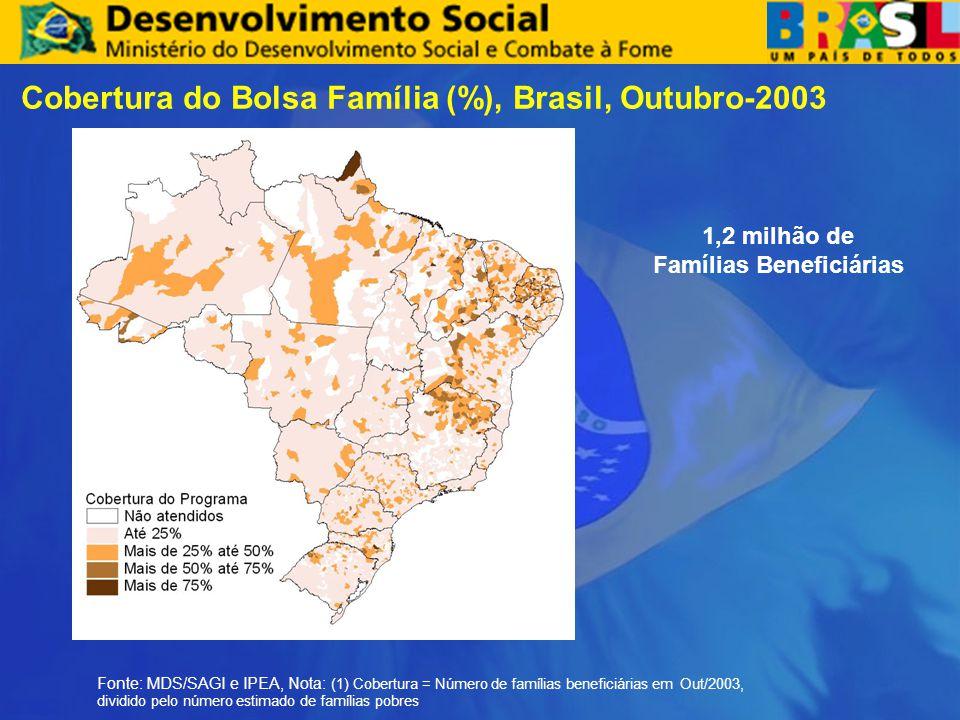 Cobertura do Bolsa Família (%), Brasil, Outubro-2003 Fonte: MDS/SAGI e IPEA, Nota: (1) Cobertura = Número de famílias beneficiárias em Out/2003, dividido pelo número estimado de famílias pobres 1,2 milhão de Famílias Beneficiárias