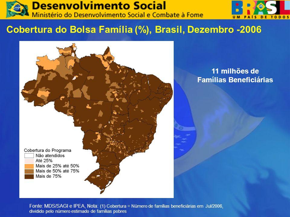 Cobertura do Bolsa Família (%), Brasil, Dezembro -2006 Fonte: MDS/SAGI e IPEA, Nota: (1) Cobertura = Número de famílias beneficiárias em Jul/2006, div