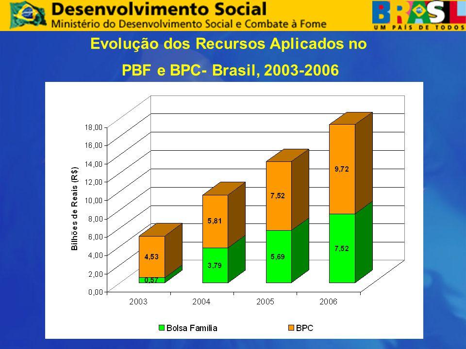 Evolução dos Recursos Aplicados no PBF e BPC- Brasil, 2003-2006