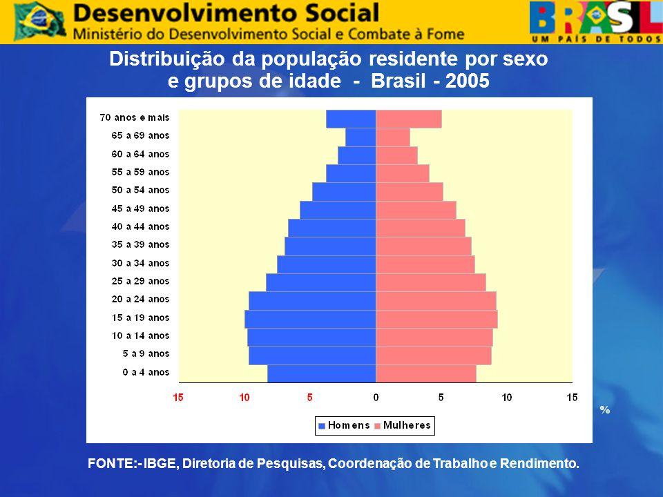 Distribuição da população residente por sexo e grupos de idade - Brasil - 2005 FONTE:- IBGE, Diretoria de Pesquisas, Coordenação de Trabalho e Rendime