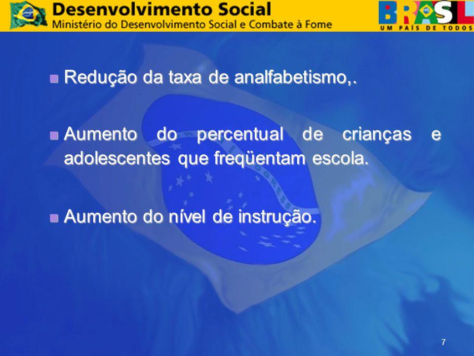 EDUCAÇÃO Taxa de analfabetismo