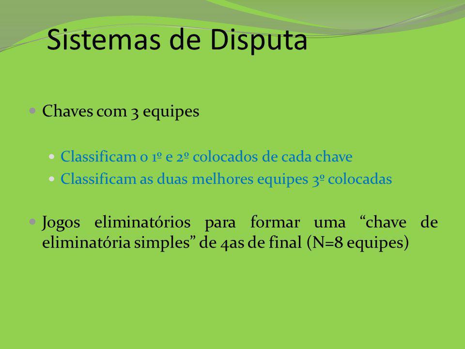 Sistemas de Disputa Chaves com 3 equipes Classificam o 1º e 2º colocados de cada chave Classificam as duas melhores equipes 3º colocadas Jogos elimina