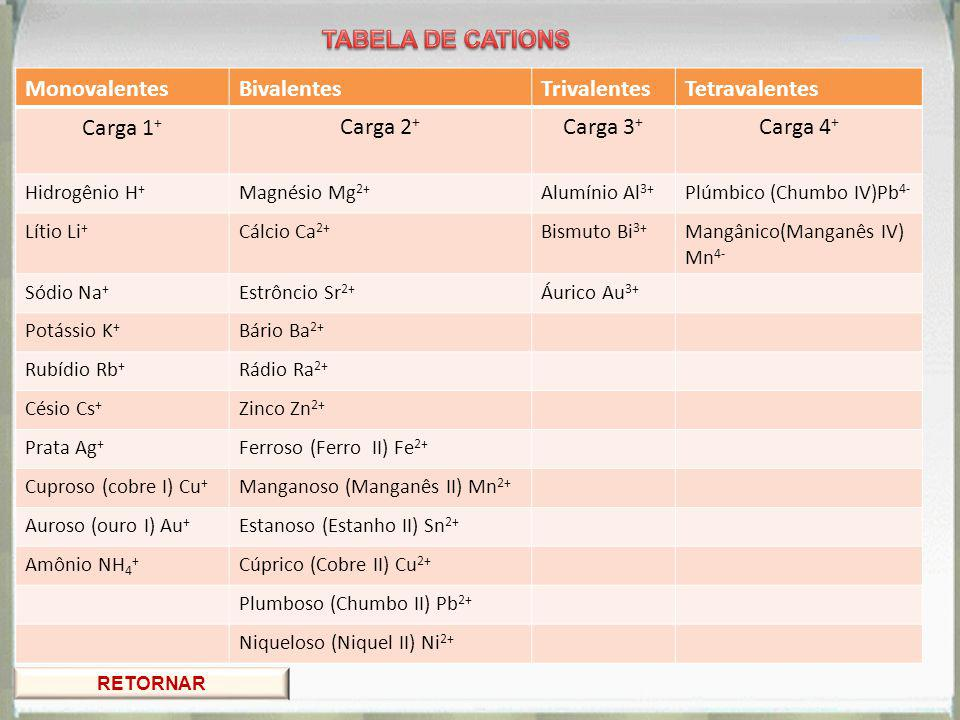 MonovalentesBivalentesTrivalentesTetravalentes Carga 1 + Carga 2 + Carga 3 + Carga 4 + Hidrogênio H + Magnésio Mg 2+ Alumínio Al 3+ Plúmbico (Chumbo IV)Pb 4- Lítio Li + Cálcio Ca 2+ Bismuto Bi 3+ Mangânico(Manganês IV) Mn 4- Sódio Na + Estrôncio Sr 2+ Áurico Au 3+ Potássio K + Bário Ba 2+ Rubídio Rb + Rádio Ra 2+ Césio Cs + Zinco Zn 2+ Prata Ag + Ferroso (Ferro II) Fe 2+ Cuproso (cobre I) Cu + Manganoso (Manganês II) Mn 2+ Auroso (ouro I) Au + Estanoso (Estanho II) Sn 2+ Amônio NH 4 + Cúprico (Cobre II) Cu 2+ Plumboso (Chumbo II) Pb 2+ Niqueloso (Niquel II) Ni 2+ RETORNAR CATIONS