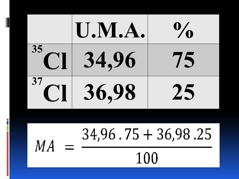 U.M.A.% 35 Cl 34,9675 37 Cl 36,9825