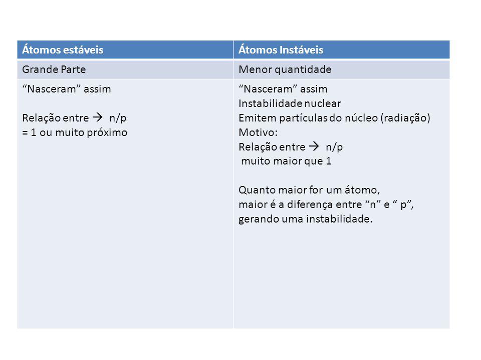 """Átomos estáveisÁtomos Instáveis Grande ParteMenor quantidade """"Nasceram"""" assim Relação entre  n/p = 1 ou muito próximo """"Nasceram"""" assim Instabilidade"""