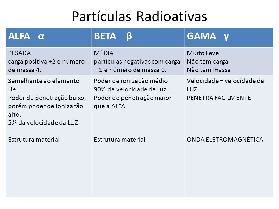 Partículas Radioativas ALFA αBETA βGAMA γ PESADA carga positiva +2 e número de massa 4. MÉDIA partículas negativas com carga – 1 e número de massa 0.