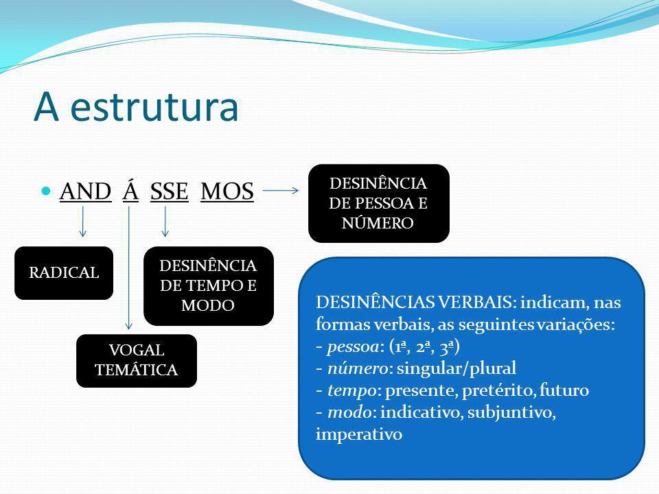 Síntese – Estrutura das palavras RADICAL: elemento estrutural básico; contém o significado da palavra.