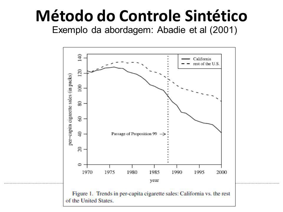 Método do Controle Sintético Exemplo da abordagem: Abadie et al (2001)