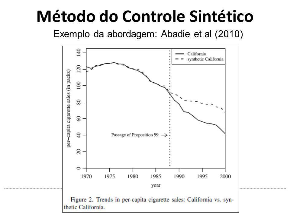 Método do Controle Sintético Exemplo da abordagem: Abadie et al (2010)