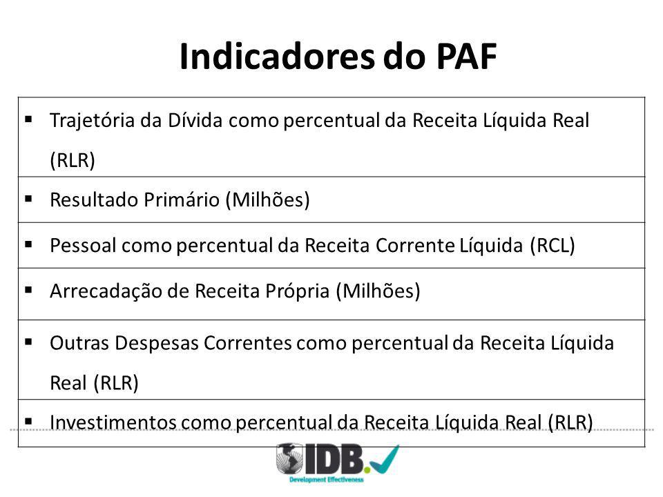 Indicadores do PAF  Trajetória da Dívida como percentual da Receita Líquida Real (RLR)  Resultado Primário (Milhões)  Pessoal como percentual da Receita Corrente Líquida (RCL)  Arrecadação de Receita Própria (Milhões)  Outras Despesas Correntes como percentual da Receita Líquida Real (RLR)  Investimentos como percentual da Receita Líquida Real (RLR)