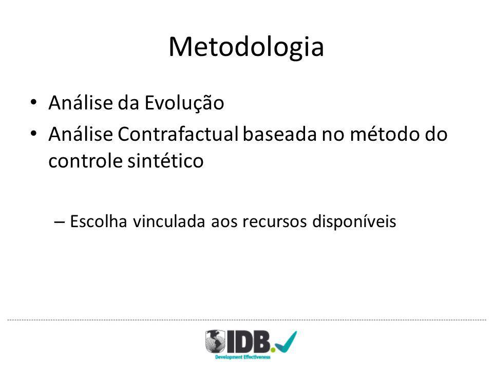 Metodologia Análise da Evolução Análise Contrafactual baseada no método do controle sintético – Escolha vinculada aos recursos disponíveis