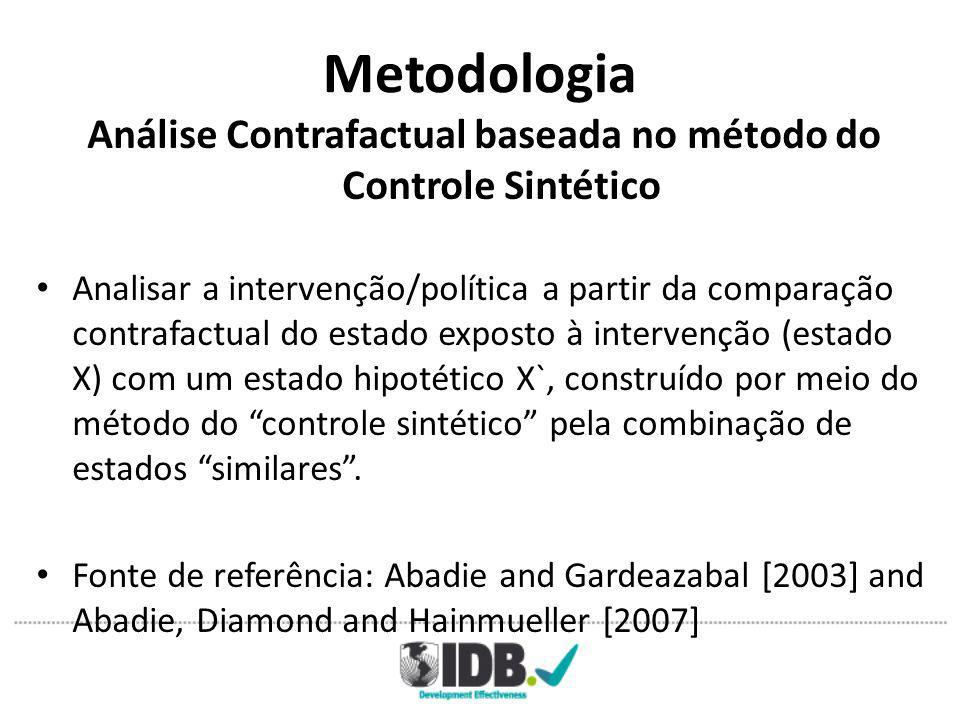 Metodologia Análise Contrafactual baseada no método do Controle Sintético Analisar a intervenção/política a partir da comparação contrafactual do estado exposto à intervenção (estado X) com um estado hipotético X`, construído por meio do método do controle sintético pela combinação de estados similares .