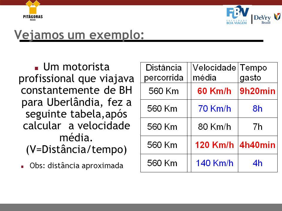 Vejamos um exemplo: n Um motorista profissional que viajava constantemente de BH para Uberlândia, fez a seguinte tabela,após calcular a velocidade média.