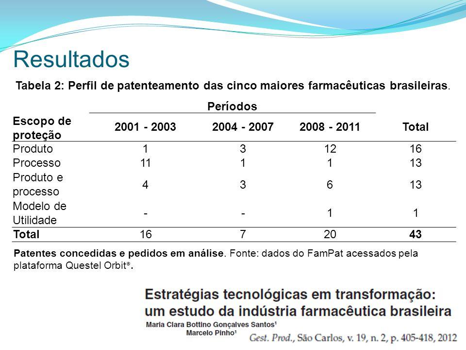 Períodos Escopo de proteção 2001 - 20032004 - 20072008 - 2011Total Produto131216 Processo111113 Produto e processo 43613 Modelo de Utilidade --11 Total1672043 Tabela 2: Perfil de patenteamento das cinco maiores farmacêuticas brasileiras.