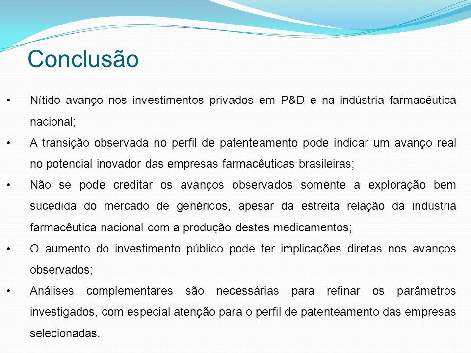 Conclusão Nítido avanço nos investimentos privados em P&D e na indústria farmacêutica nacional; A transição observada no perfil de patenteamento pode indicar um avanço real no potencial inovador das empresas farmacêuticas brasileiras; Não se pode creditar os avanços observados somente a exploração bem sucedida do mercado de genéricos, apesar da estreita relação da indústria farmacêutica nacional com a produção destes medicamentos; O aumento do investimento público pode ter implicações diretas nos avanços observados; Análises complementares são necessárias para refinar os parâmetros investigados, com especial atenção para o perfil de patenteamento das empresas selecionadas.
