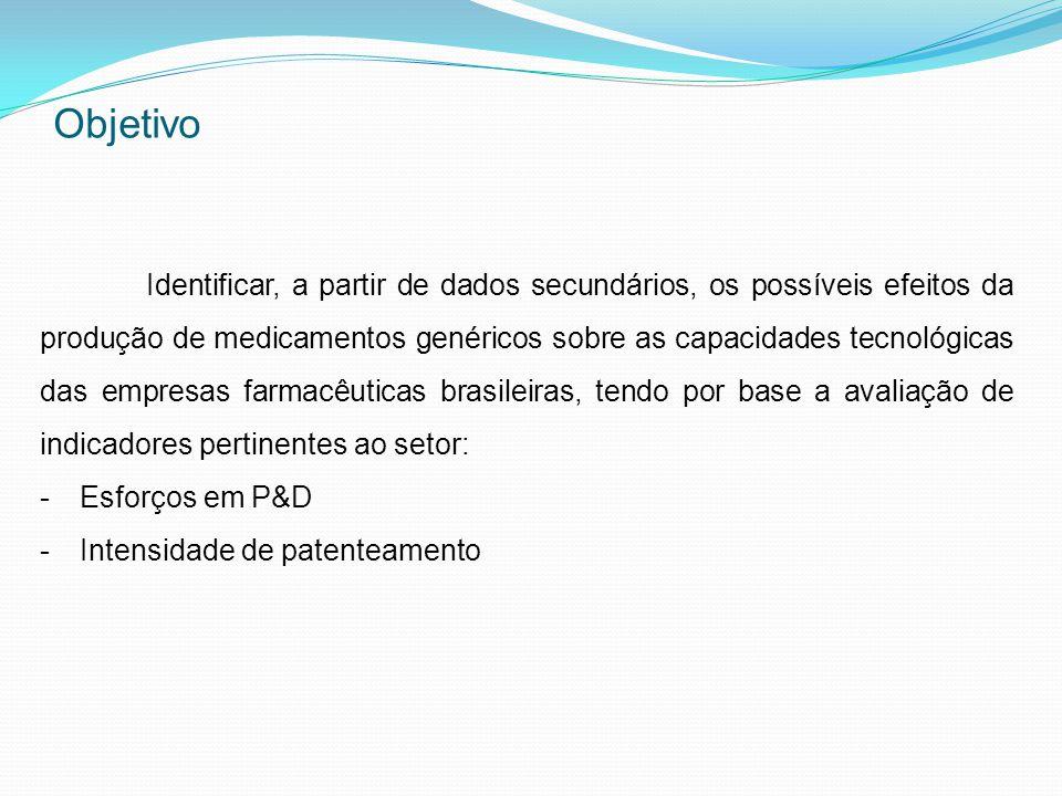Objetivo Identificar, a partir de dados secundários, os possíveis efeitos da produção de medicamentos genéricos sobre as capacidades tecnológicas das empresas farmacêuticas brasileiras, tendo por base a avaliação de indicadores pertinentes ao setor: -Esforços em P&D -Intensidade de patenteamento