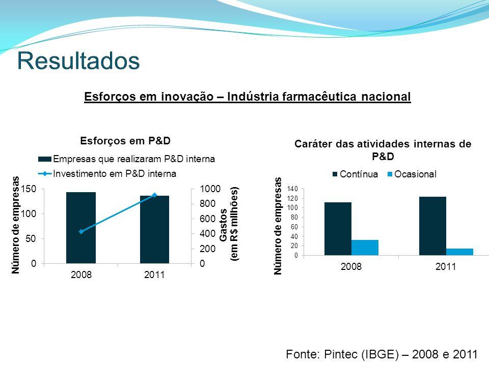 Esforços em inovação – Indústria farmacêutica nacional Fonte: Pintec (IBGE) – 2008 e 2011