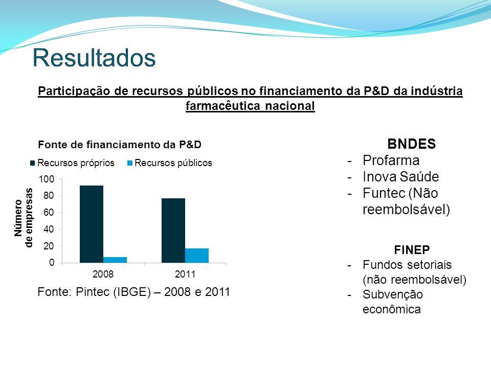 Participação de recursos públicos no financiamento da P&D da indústria farmacêutica nacional Fonte: Pintec (IBGE) – 2008 e 2011 BNDES -Profarma -Inova Saúde -Funtec (Não reembolsável) FINEP -Fundos setoriais (não reembolsável) -Subvenção econômica