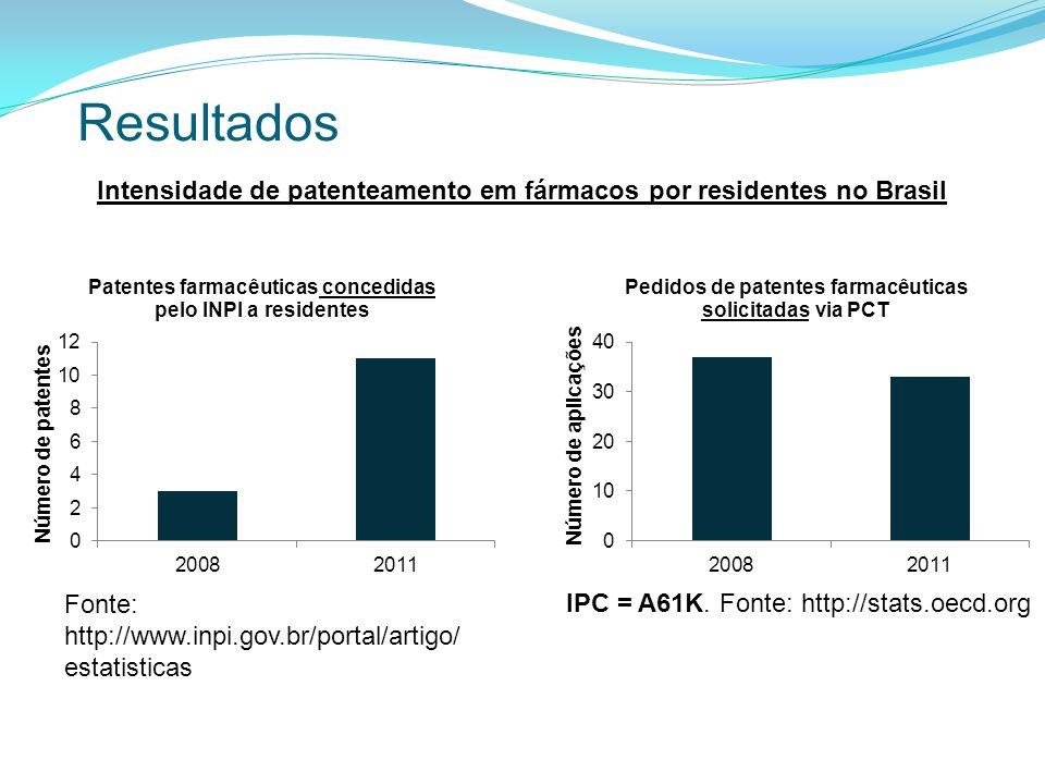 Intensidade de patenteamento em fármacos por residentes no Brasil Resultados Fonte: http://www.inpi.gov.br/portal/artigo/ estatisticas IPC = A61K.