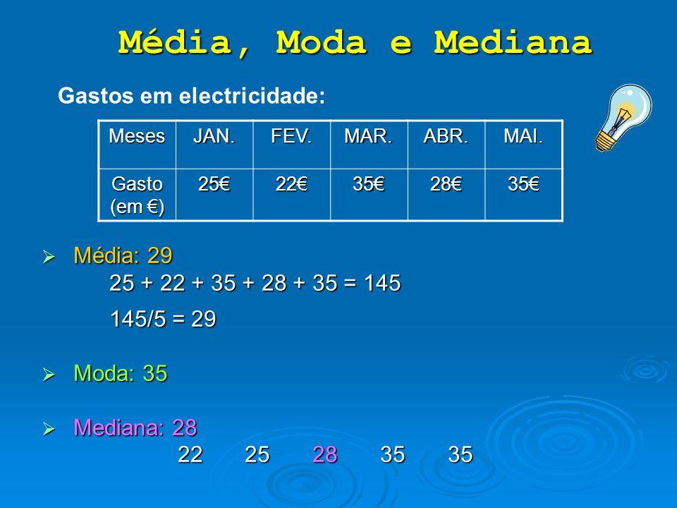  M M M Média: 29 25 + 22 + 35 + 28 + 35 = 145 145/5 = 29  M M M Moda: 35  M M M Mediana: 28 2225283535 MesesJAN.FEV.MAR.ABR.MAI. Gasto (em