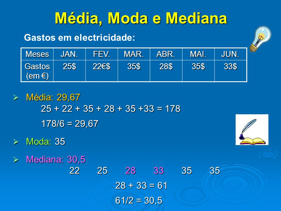  M M M Média: 29,67 25 + 22 + 35 + 28 + 35 +33 = 178 178/6 = 29,67  M M M Moda: 35  M M M Mediana: 30,5 222528333535 28 + 33 = 61 61/2 = 3