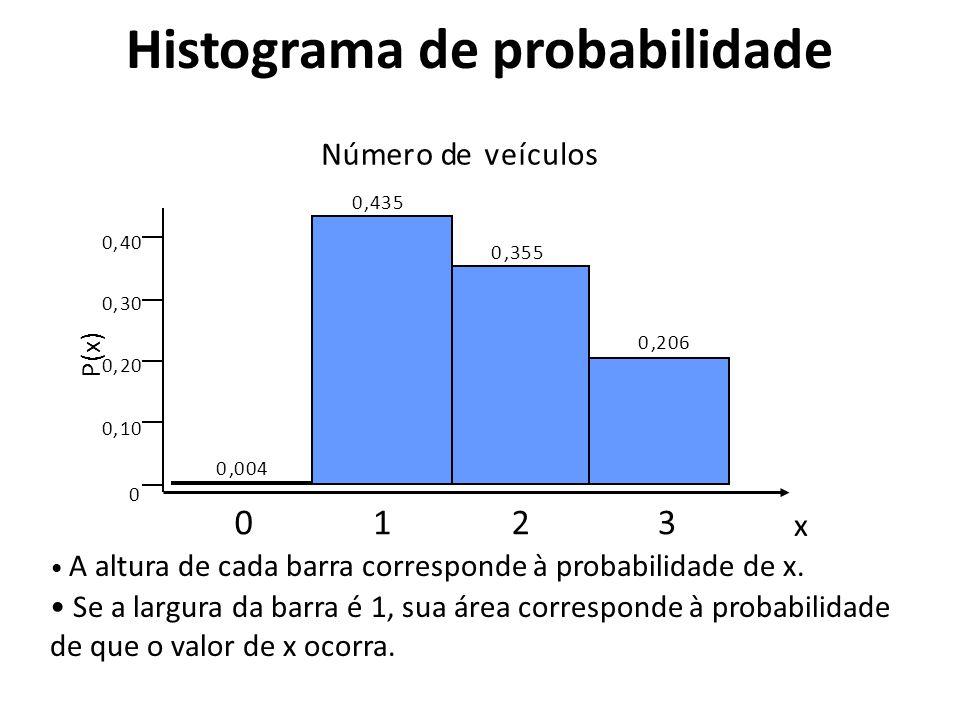 A altura de cada barra corresponde à probabilidade de x. Se a largura da barra é 1, sua área corresponde à probabilidade de que o valor de x ocorra. 0